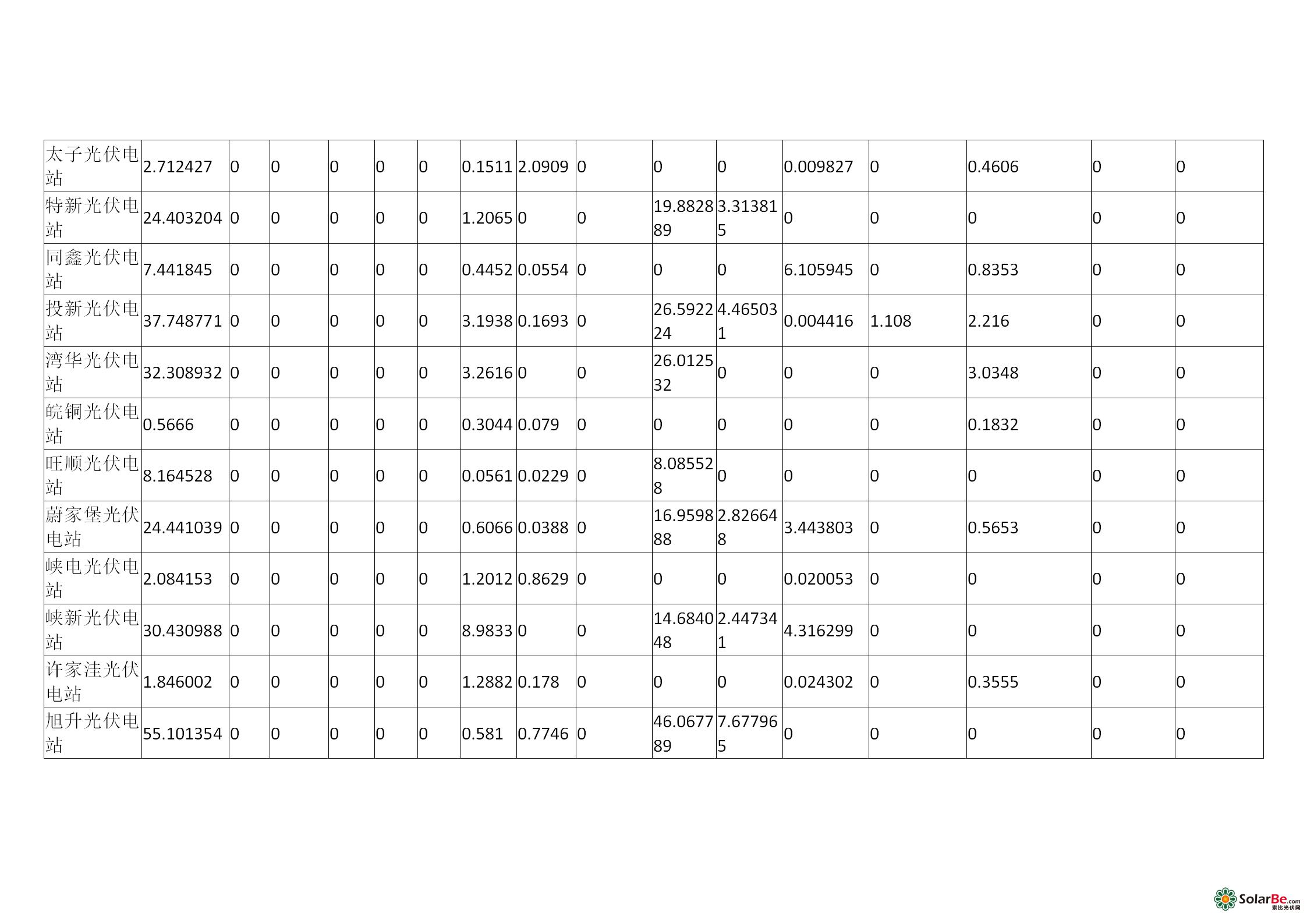 山西电网光伏电站并网运行考核统计表_08.png