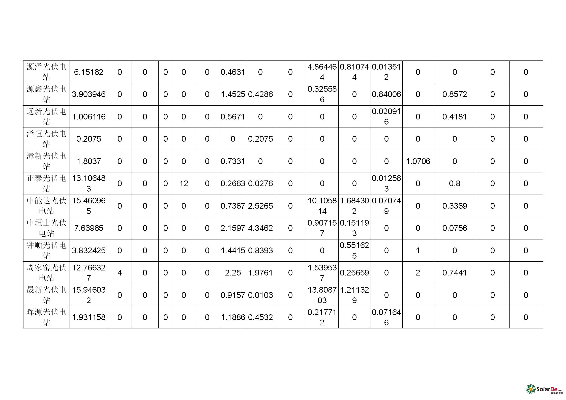 山西电网光伏电站并网运行考核统计表_05.png
