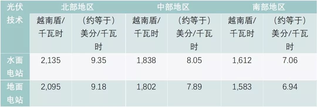 越南2019-2021光伏补贴政策发布 越南北部光伏开发时代来临