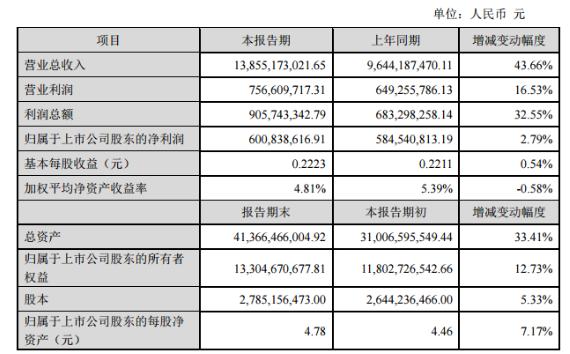 中环股份2018净利升2.79%至60083.86万元