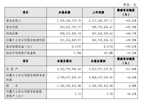 旷达科技2018年净利润降39.90%