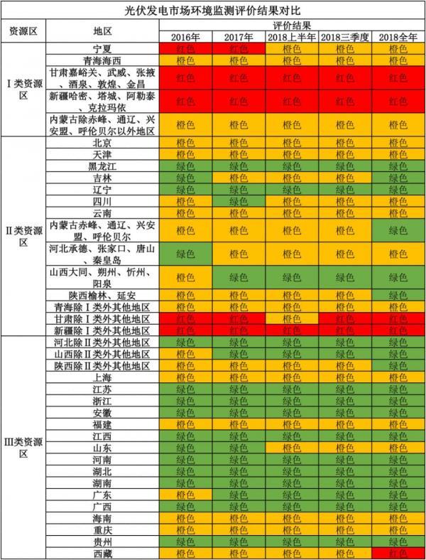 全面竞价模式下,哪些地区光伏电站将更具实力?