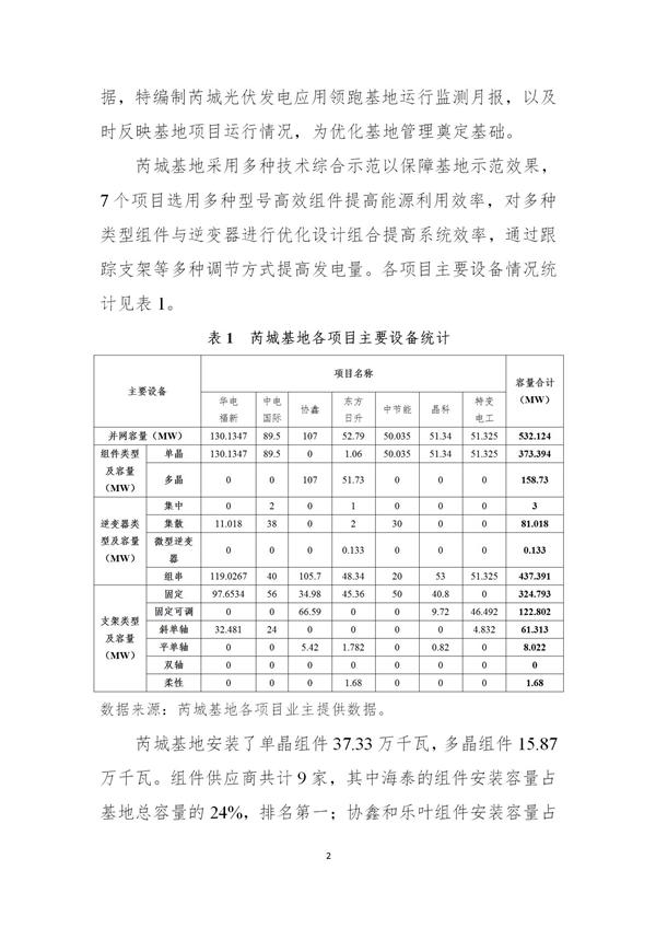 芮城光伏发电领跑基地监测月报