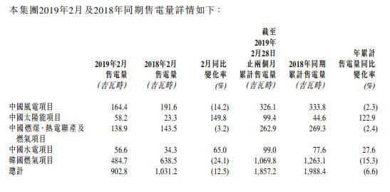 中广核新能源2月售电量902.8吉瓦时