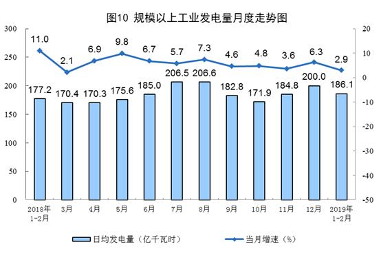 国家统计局:2月太阳能发电增长3.8%