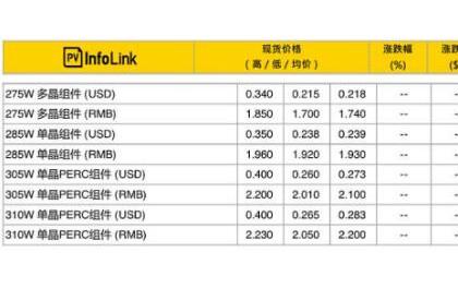 光伏组件、EPC、监理等价格信息