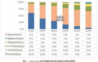 2018-2025年高效太阳能电池技术发展走势预测