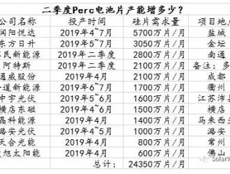 2019第二季度Perc电池片新增产能到底有多少?