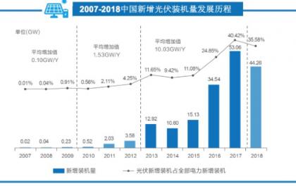 机构报告:531新政后中国光伏资产交易升温,行业整合提速