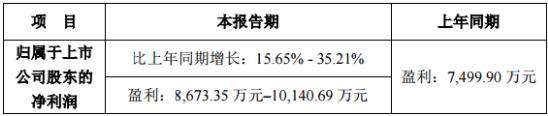 捷佳伟创一季度净利预计比上年同期增长15.65%-35.21%