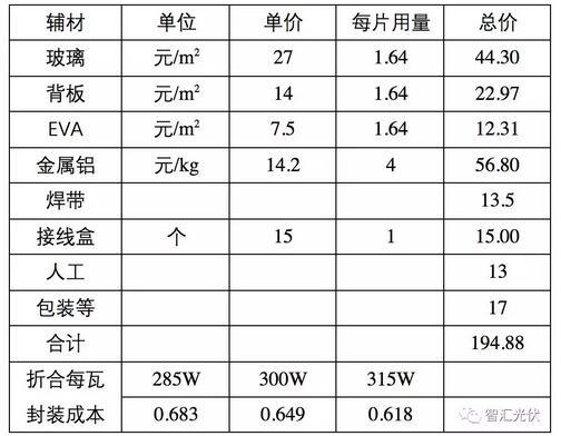 光伏产品各环节的成本概况