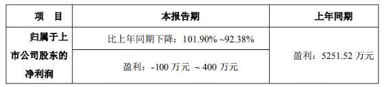 三超新材一季度净利预计亏损超100万元