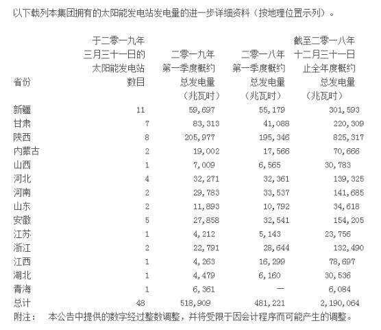江山控股一季度太阳能发电51.89万兆瓦时,同比上升7.8%