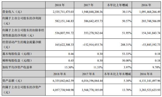 昌盛机电2018年净利5.82亿元,同比增长50.57%