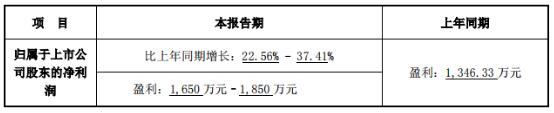 嘉寓股份:2019首季净利预超22.56%