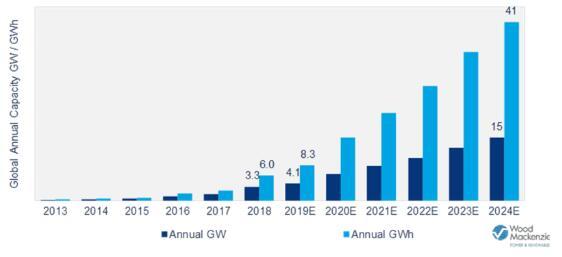 未來五年全球能源存儲市場將增長13倍
