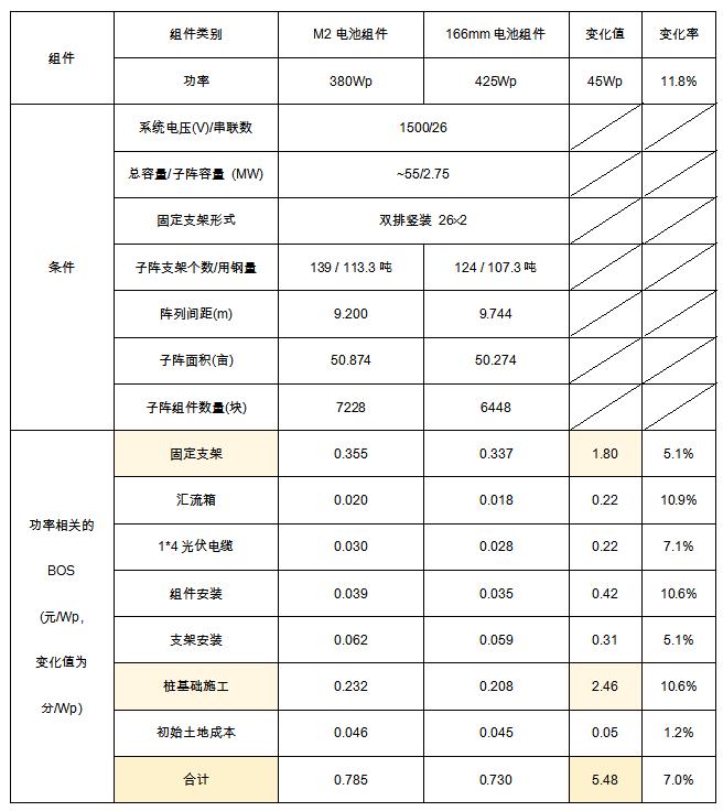 光伏组件转换效率及输出功率对电站BOS成本的影响