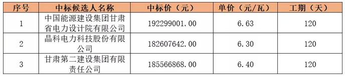 6.63元/瓦,甘肃临洮县29MW村级光伏扶贫项目公示EPC中标结果
