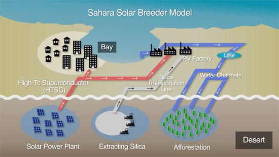 撒哈拉太阳能工程示意图