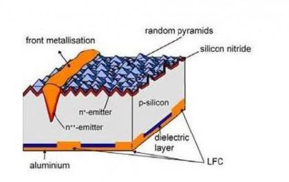兰州大学研究提升太阳能电池转换效率