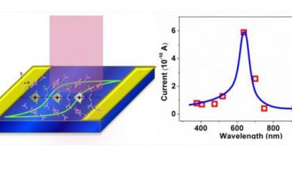 铁电反常光伏效应研究取得新进展