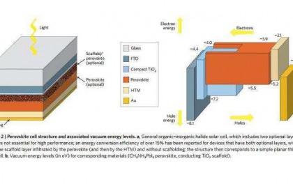 科学家们在钙钛矿上添加新型涂层