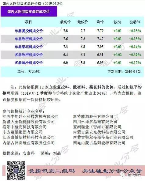 硅料价格在低位中维持缓升走势