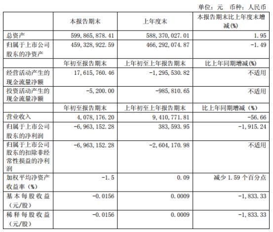 ST新梅2019首季净利暴跌1915.24%