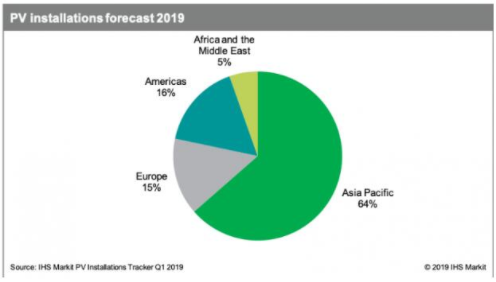 2019年太阳能排行榜_2018中国光伏企业排行榜!看2019年光伏行业发展趋势