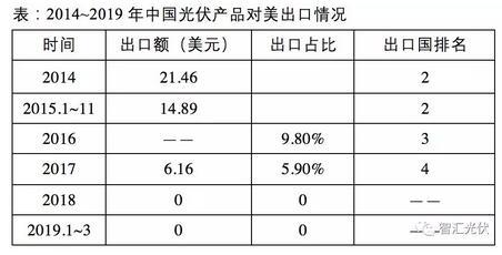 中美贸易战对中国光伏影响分析