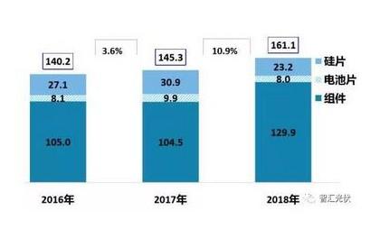 王淑娟:中美贸易战对中国光伏影响分析