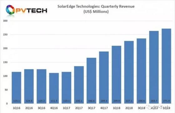 欧洲需求强劲,国际逆变器巨头solaredge一季度销售额达2.719亿美元