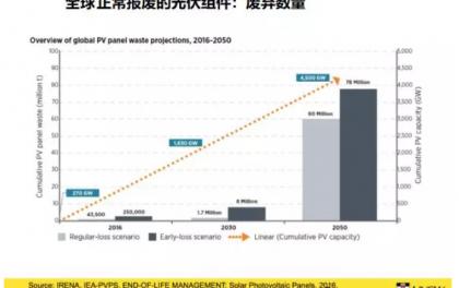 新南威尔士大学:如何在2050年之前实现8000万吨光伏组件的回收再利用?