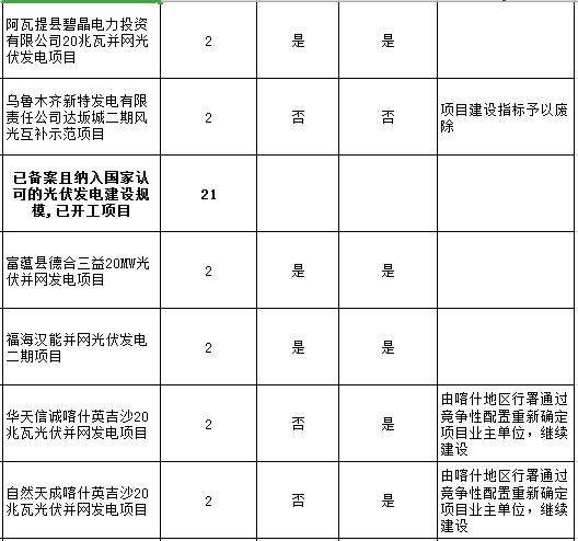 """新疆""""十二五""""光伏发电项目信息"""