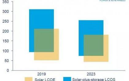 14.78GW的平价光伏项目普遍分布中国东北、华北、东南等地区 未来将还将超越