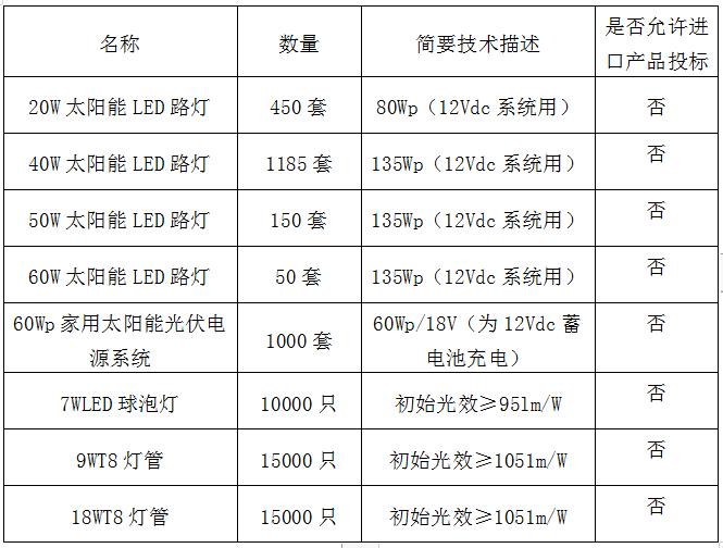 led灯具排行榜_2019智能照明企业排行榜