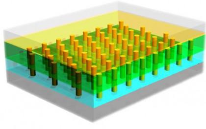 转换效率突破瓶颈!纳米线太阳能电池是什么鬼?