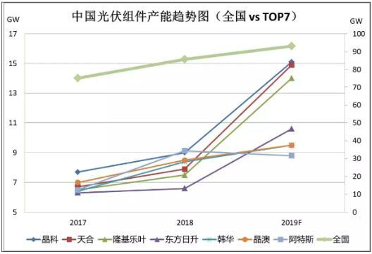 """""""规模化怪圈""""!中国光伏企业的产能扩张老路"""