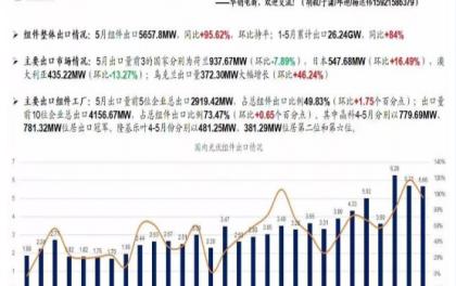 5月,光伏组件出口共计5657.8MW,同比增长95.62%,环比持平;1-5月累计出口26.24GW,同比增长84%。
