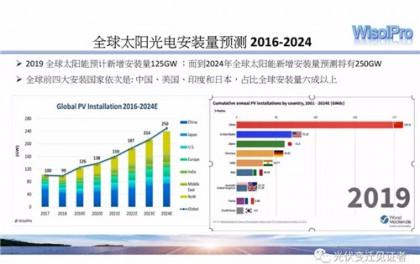 2019全球光伏市场与技术发展分析