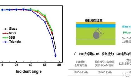 多主栅组件的发电能力分析