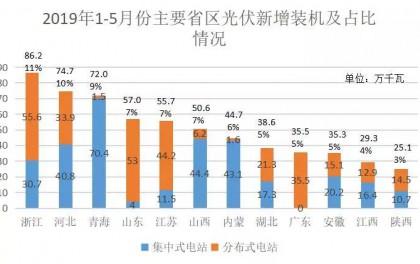2019年1-5月份新增光伏装机7.61GW,同比下降44%