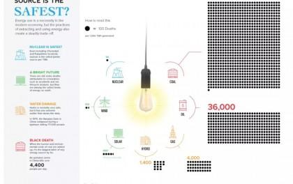 各类发电技术的安全生产记录:核电最优 光伏倒数第三