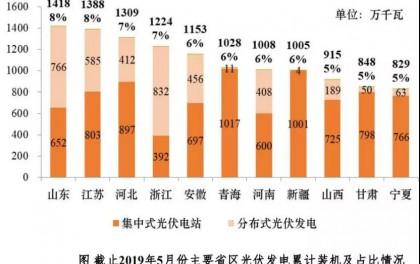 成本增加约0.1元/瓦!河北、江苏等地要求分布式光伏安装网路安全监测设备