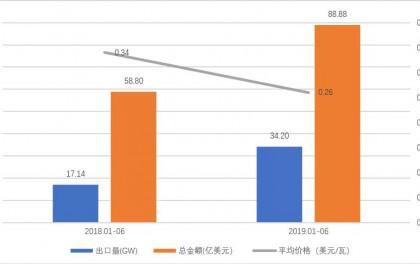 2019年上半年组件出口分析及下半年发展预测
