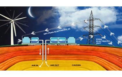 EOS公司在美国国部署40MWh锌电池储能系统