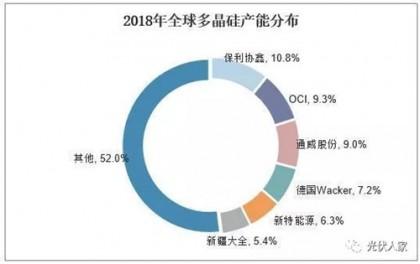 2019年中国多晶硅行业产能分析