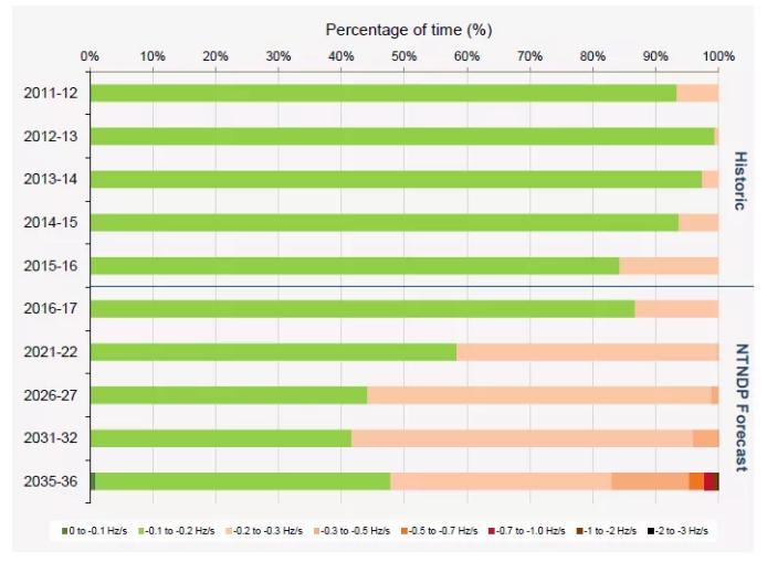 光伏后平价时代,锂电池能否起到至关重要的作用?