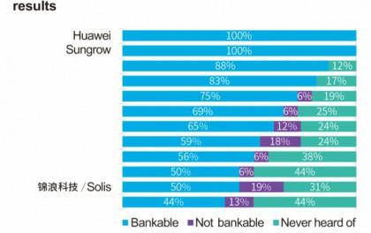 华为、阳光、锦浪、东芝三菱位列亚洲四强品牌!彭博首次发布全球逆变器可融资性权威排名