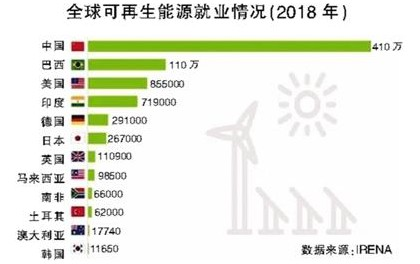 "IRENA:中国成全球可再生能源领域最大""就业雇主"""